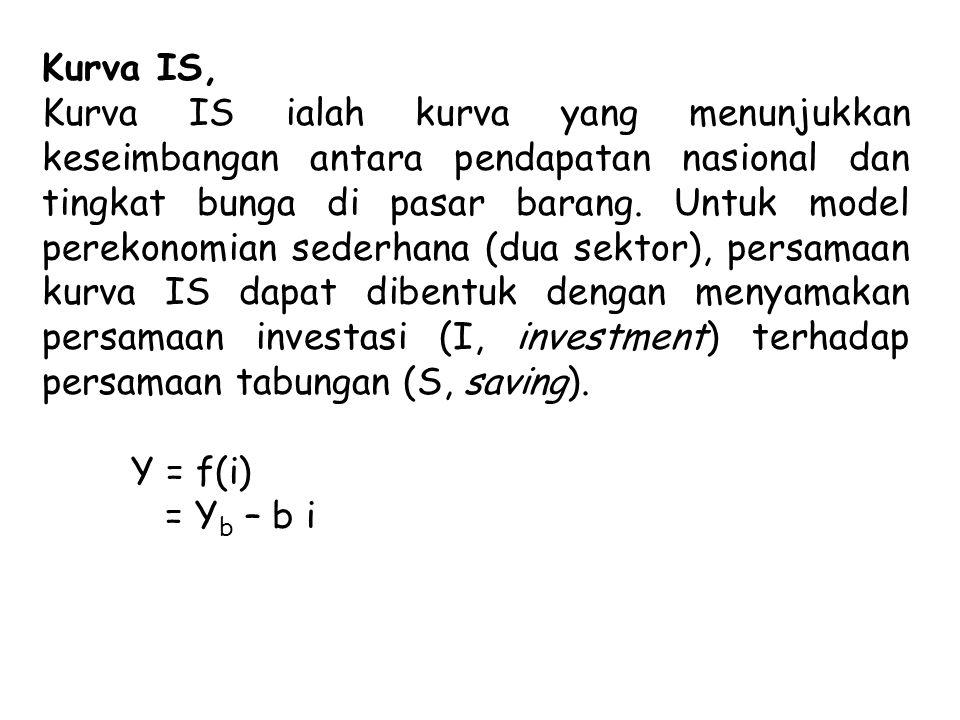 Kurva IS, Kurva IS ialah kurva yang menunjukkan keseimbangan antara pendapatan nasional dan tingkat bunga di pasar barang.