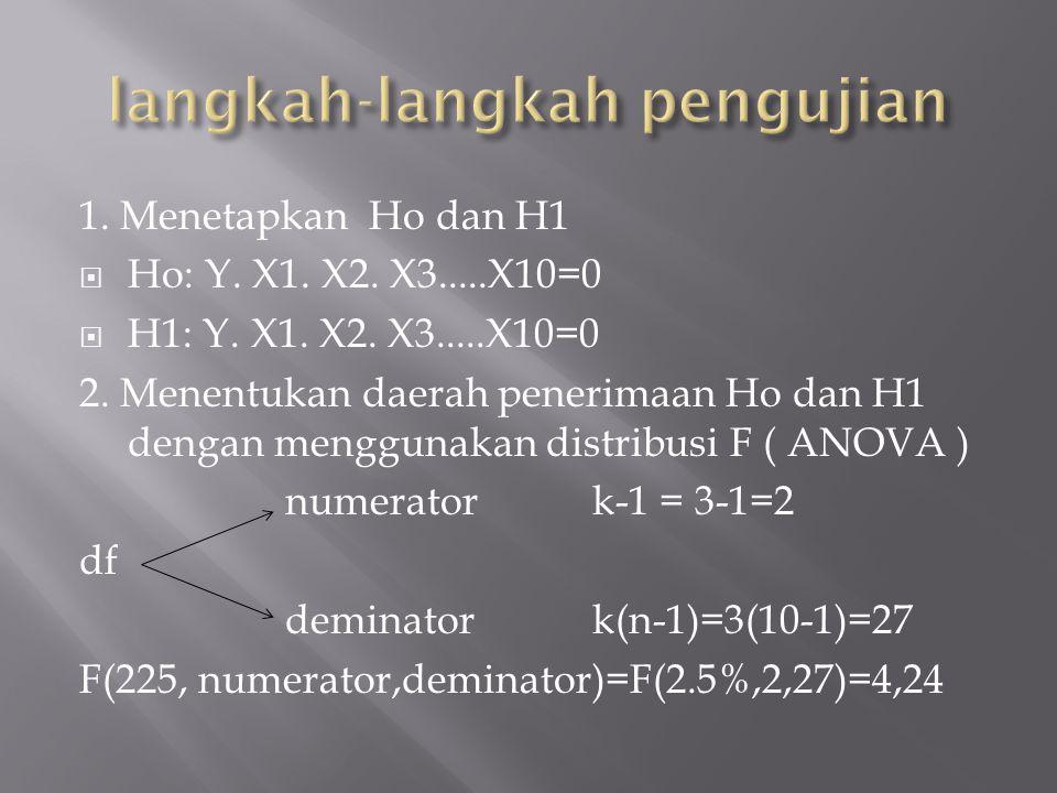1. Menetapkan Ho dan H1  Ho: Y. X1. X2. X3.....X10=0  H1: Y.