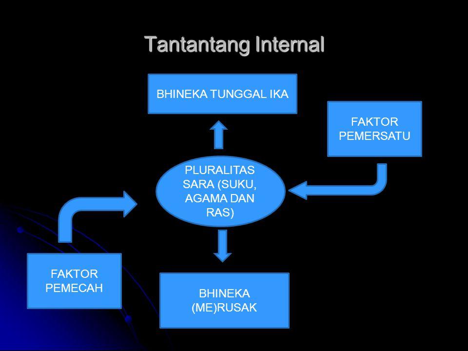 . Bahaya manusia Indonesia menjadi manusia individualis dan prgamatis Globalisasi dengan modernisasi di segala bidang berimplikasi pada melemahnya kehidupan kebangsaan kita Menipisnya nasionalisme, lunturnya semangat gotong- royong, menguatnya ikatan2 primordial, merajalelanya tindakan2 kekerasan dll Tantang Eksternal