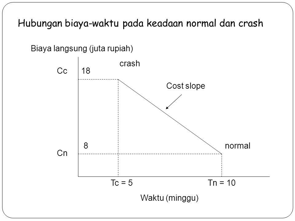 Hubungan biaya-waktu pada keadaan normal dan crash crash Cost slope normal Tn = 10Tc = 5 Waktu (minggu) Biaya langsung (juta rupiah) Cc Cn 18 8