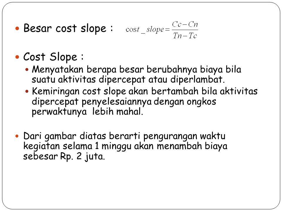 Besar cost slope : Cost Slope : Menyatakan berapa besar berubahnya biaya bila suatu aktivitas dipercepat atau diperlambat. Kemiringan cost slope akan