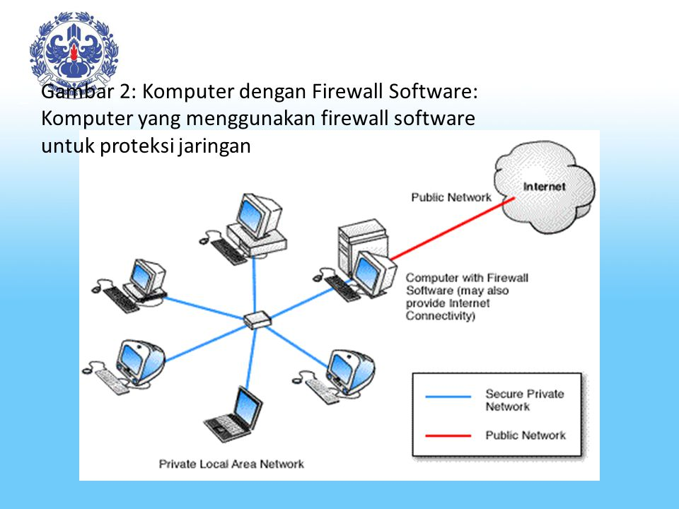 Gambar 2: Komputer dengan Firewall Software: Komputer yang menggunakan firewall software untuk proteksi jaringan