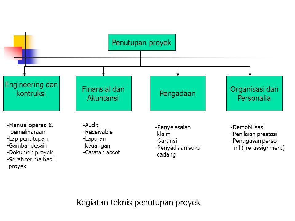 Penutupan proyek Engineering dan kontruksi Finansial dan Akuntansi Organisasi dan Personalia Pengadaan -Manual operasi & pemeliharaan -Lap penutupan -Gambar desain -Dokumen proyek -Serah terima hasil proyek -Audit -Receivable -Laporan keuangan -Catatan asset -Penyelesaian klaim -Garansi -Penyediaan suku cadang -Demobilisasi -Penilaian prestasi -Penugasan perso- nil ( re-assignment) Kegiatan teknis penutupan proyek