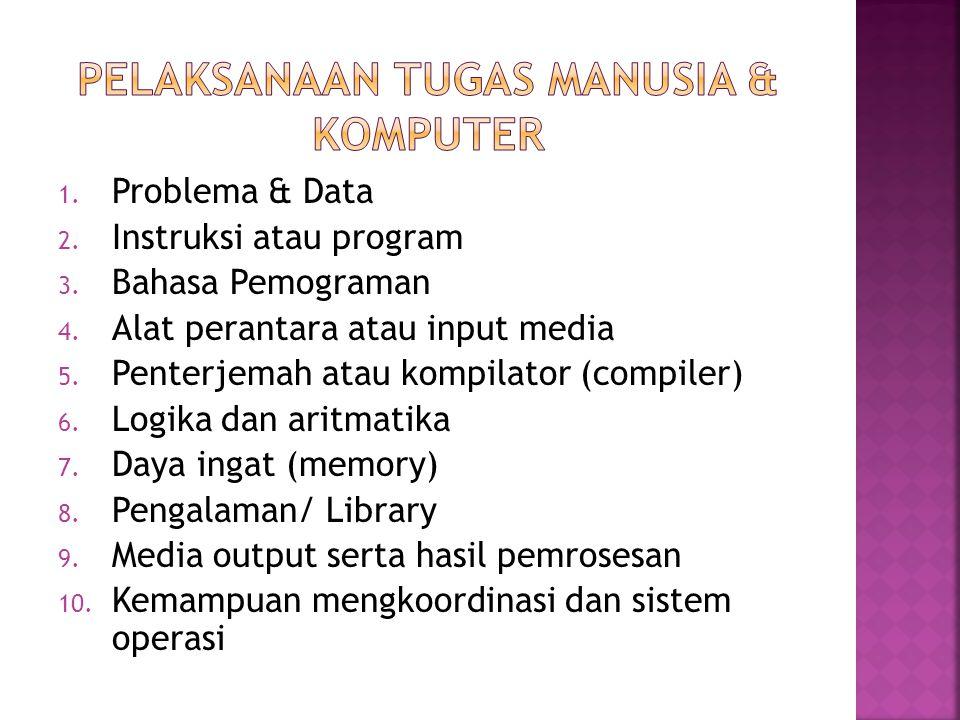 1. Problema & Data 2. Instruksi atau program 3. Bahasa Pemograman 4.