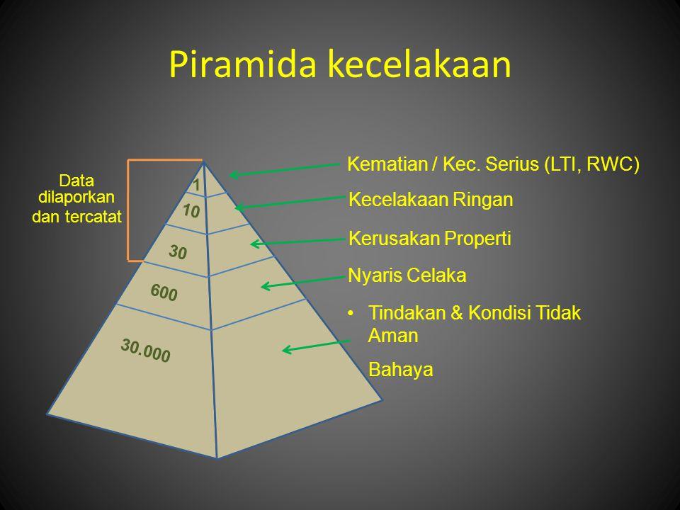 Piramida kecelakaan Kematian / Kec.