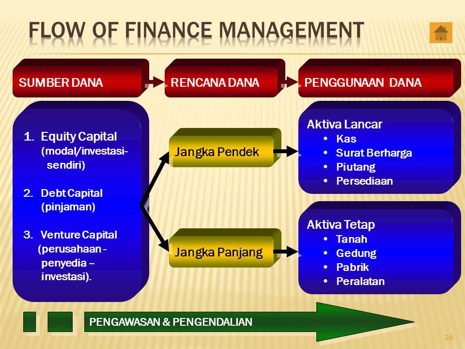 18 Jangka Pendek Jangka Panjang 1.Equity Capital (modal/investasi- sendiri) 2.Debt Capital (pinjaman) 3.Venture Capital (perusahaan - penyedia – inves