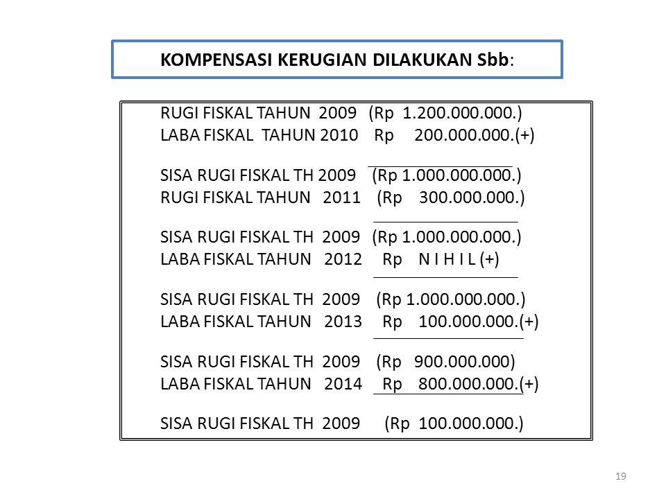 19 KOMPENSASI KERUGIAN DILAKUKAN Sbb: RUGI FISKAL TAHUN 2009 (Rp 1.200.000.000.) LABA FISKAL TAHUN 2010 Rp 200.000.000.(+) SISA RUGI FISKAL TH 2009 (R