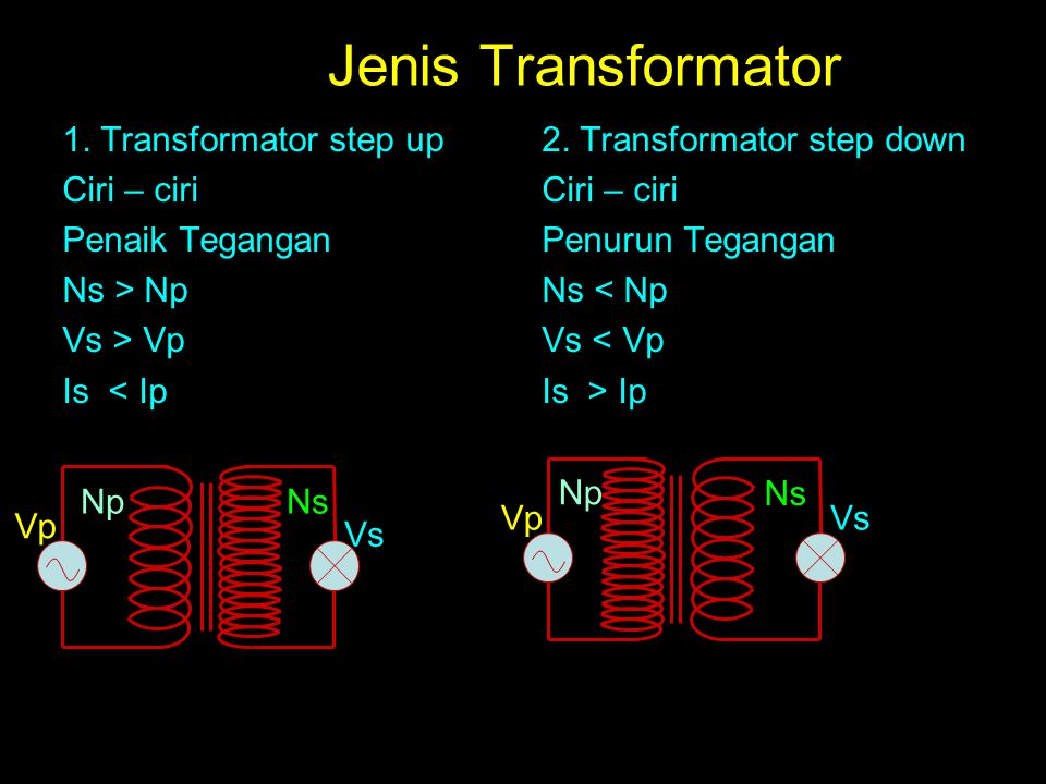Jenis Transformator 1. Transformator step up Ciri – ciri Penaik Tegangan Ns > Np Vs > Vp Is < Ip 2. Transformator step down Ciri – ciri Penurun Tegang