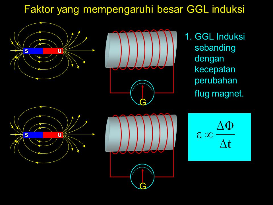 Faktor yang mempengaruhi besar GGL induksi 1.GGL Induksi sebanding dengan kecepatan perubahan flug magnet.