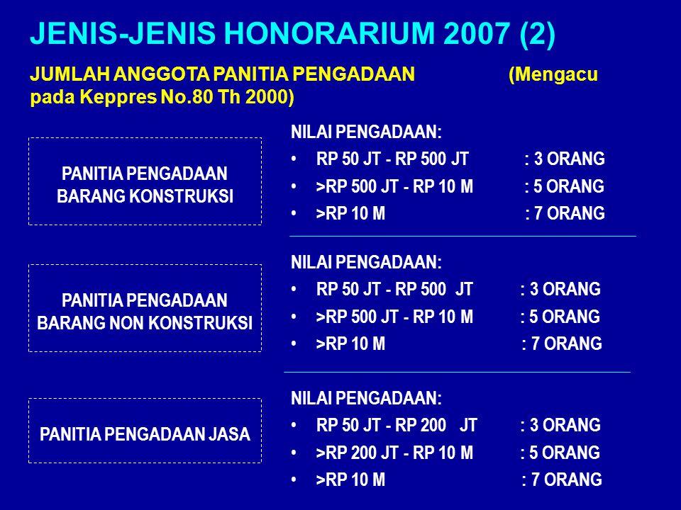 PANITIA PENGADAAN BARANG KONSTRUKSI PANITIA PENGADAAN BARANG NON KONSTRUKSI NILAI PENGADAAN: RP 50 JT - RP 500 JT : 3 ORANG >RP 500 JT - RP 10 M : 5 ORANG >RP 10 M : 7 ORANG NILAI PENGADAAN: RP 50 JT - RP 500 JT : 3 ORANG >RP 500 JT - RP 10 M : 5 ORANG >RP 10 M : 7 ORANG JENIS-JENIS HONORARIUM 2007 (2) JUMLAH ANGGOTA PANITIA PENGADAAN (Mengacu pada Keppres No.80 Th 2000) PANITIA PENGADAAN JASA NILAI PENGADAAN: RP 50 JT - RP 200 JT : 3 ORANG >RP 200 JT - RP 10 M : 5 ORANG >RP 10 M : 7 ORANG