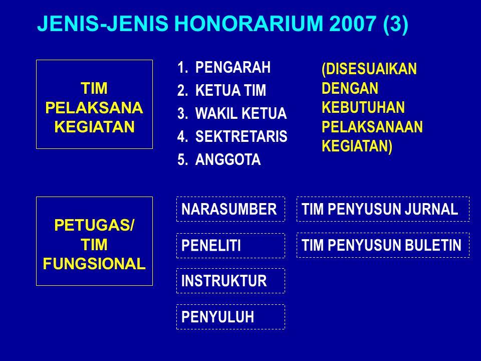 TIM PELAKSANA KEGIATAN 1.PENGARAH 2.KETUA TIM 3.WAKIL KETUA 4.SEKTRETARIS 5.ANGGOTA (DISESUAIKAN DENGAN KEBUTUHAN PELAKSANAAN KEGIATAN) JENIS-JENIS HONORARIUM 2007 (3) PETUGAS/ TIM FUNGSIONAL NARASUMBER PENELITI INSTRUKTUR PENYULUH TIM PENYUSUN JURNAL TIM PENYUSUN BULETIN