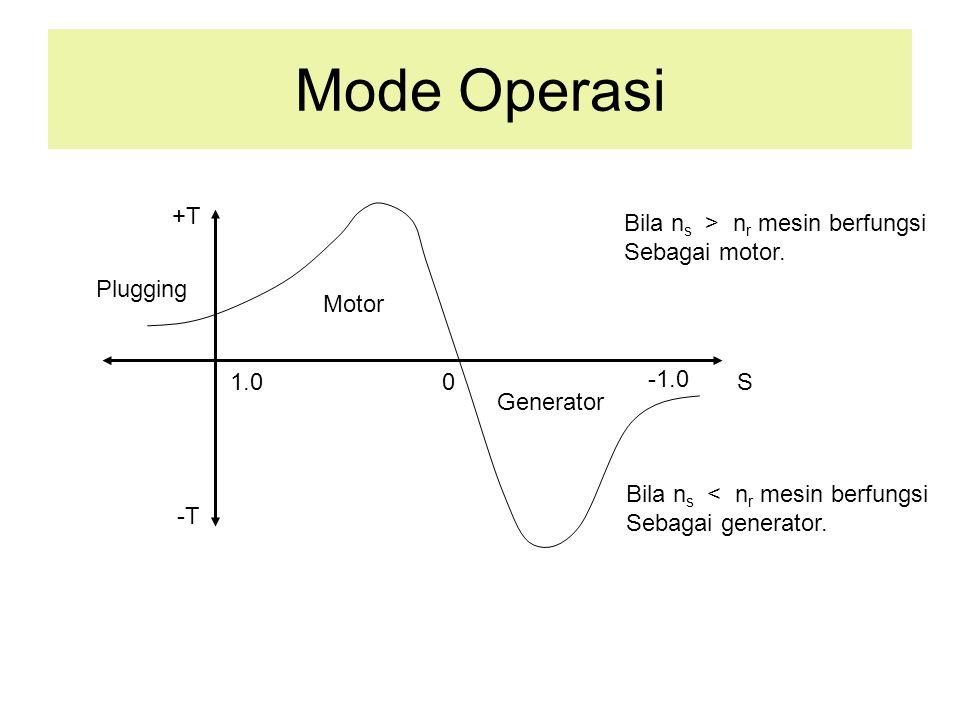 Mode Operasi 1.00 +T -T S Motor Generator Bila n s > n r mesin berfungsi Sebagai motor. Bila n s < n r mesin berfungsi Sebagai generator. Plugging