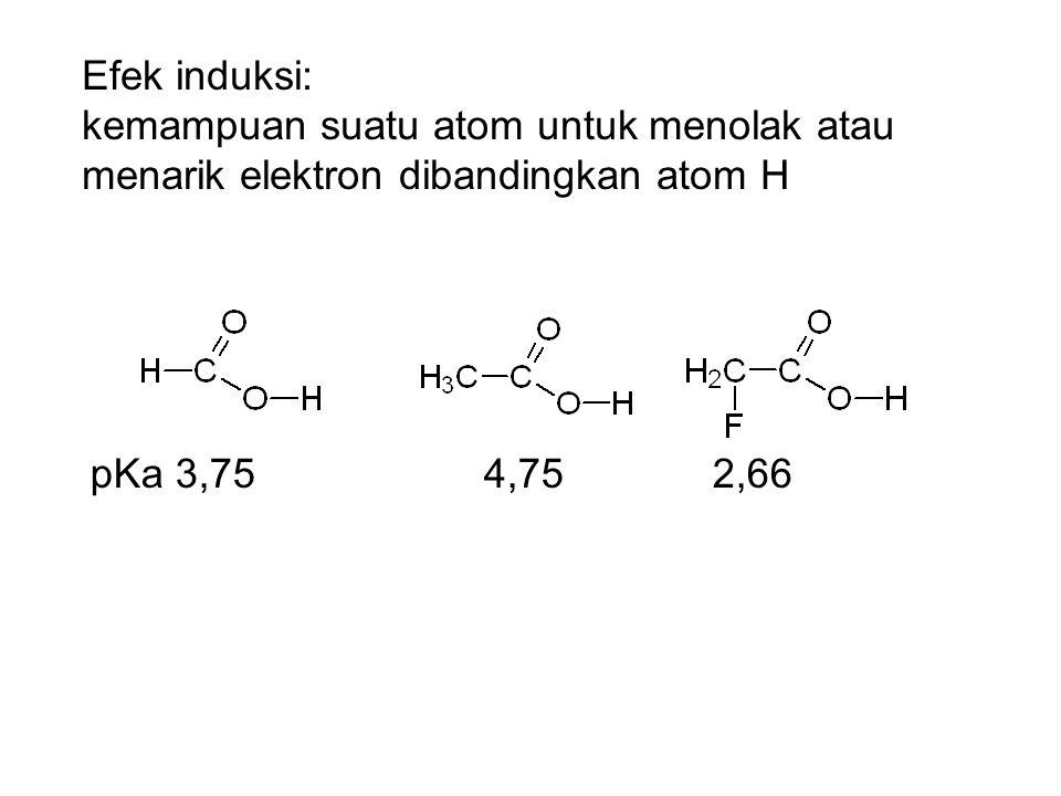 Efek induksi: kemampuan suatu atom untuk menolak atau menarik elektron dibandingkan atom H pKa 3,75 4,75 2,66