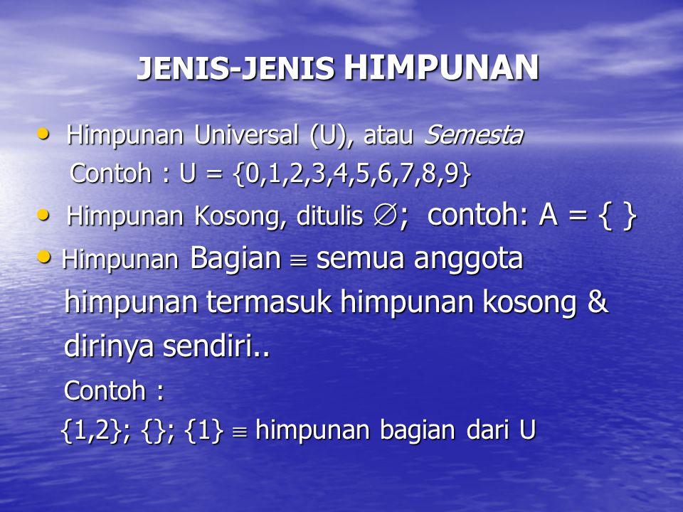 JENIS-JENIS HIMPUNAN Himpunan Universal (U), atau Semesta Himpunan Universal (U), atau Semesta Contoh : U = {0,1,2,3,4,5,6,7,8,9} Himpunan Kosong, ditulis  ; contoh: A = { } Himpunan Kosong, ditulis  ; contoh: A = { } Himpunan Bagian  semua anggota Himpunan Bagian  semua anggota himpunan termasuk himpunan kosong & himpunan termasuk himpunan kosong & dirinya sendiri..