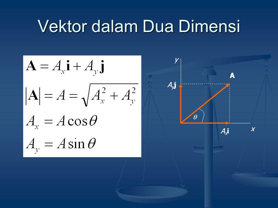 Vektor dalam Dua Dimensi x y A AxiAxi AyjAyj 