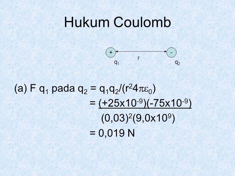 Hukum Coulomb (a)F q 1 pada q 2 = q 1 q 2 /(r 2 4  0 ) = (+25x10 -9 )(-75x10 -9 ) (0,03) 2 (9,0x10 9 ) = 0,019 N +- q1q1 q2q2 r