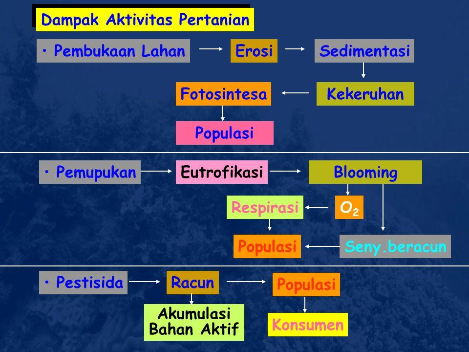 Industri/Rumah tangga Bahan Organik Unsur beracun BOD,COD,N,P, Eutrofikasi, pH Populasi Biota Minyak Bumi Terapung Terlarut Teremulsi Menguap Keceraha