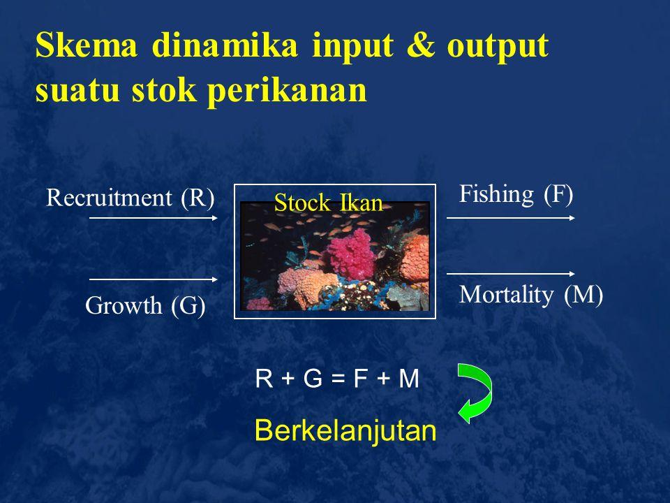 Seberapa banyak ikan yang dapat ditangkap  tanpa mengganggu potensi pembaharuan stok (kapasitas reproduksi) Science of Sustainability Sehingga tidak
