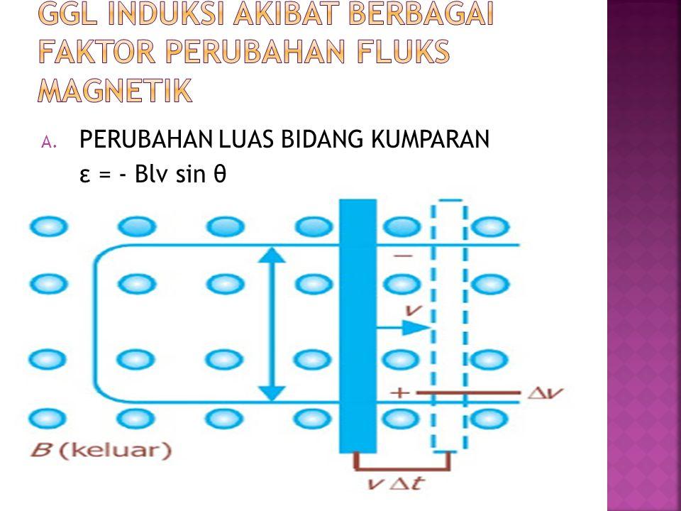 A. PERUBAHAN LUAS BIDANG KUMPARAN ε = - Blv sin θ