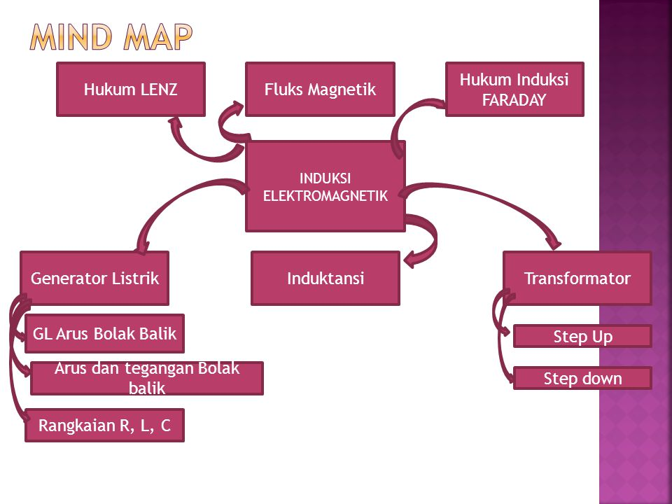 INDUKSI ELEKTROMAGNETIK Hukum Induksi FARADAY Hukum LENZFluks Magnetik TransformatorInduktansiGenerator Listrik Arus dan tegangan Bolak balik GL Arus Bolak Balik Rangkaian R, L, C Step Up Step down
