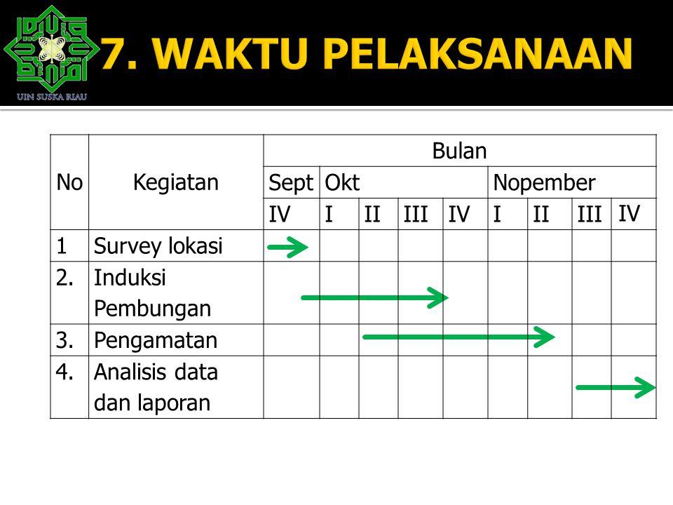 NoKegiatan Bulan SeptOktNopember IVIIIIIIIVIIIIII IV 1Survey lokasi 2. Induksi Pembungan 3.Pengamatan 4.Analisis data dan laporan