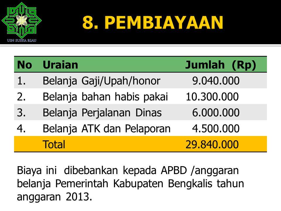 NoUraianJumlah (Rp) 1.Belanja Gaji/Upah/honor 9.040.000 2.Belanja bahan habis pakai10.300.000 3.Belanja Perjalanan Dinas 6.000.000 4.Belanja ATK dan P