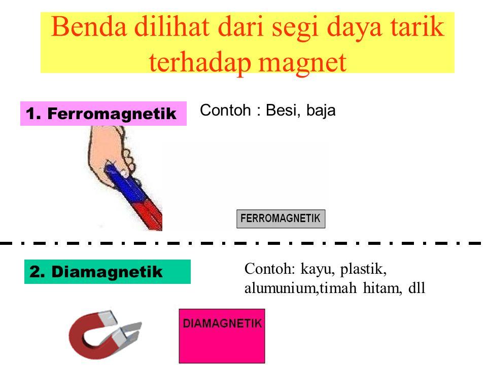 Asal Mula Magnet berasal dari kata MAGNESIA Magnet pertama kali dimanfaatkan sebagai kompas pada kapal layar zaman dahulu Magnet alam