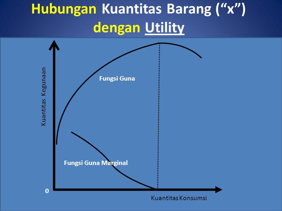 Hubungan Kuantitas Barang ( x ) dengan Utility Kuantitas Konsumsi Kuantitas Kegunaan Fungsi Guna Fungsi Guna Marginal 0