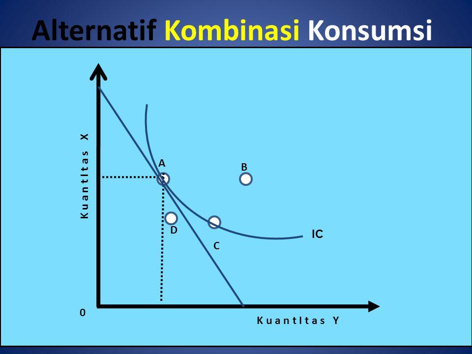 Alternatif Kombinasi Konsumsi A B C D K u a n t I t a s Y K u a n t I t a s X 0 IC