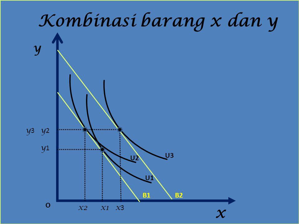 Kombinasi barang x dan y y x O x2x1 y2y2 y1y1 y3y3 x3x3 U1 U2 U3 B2B1