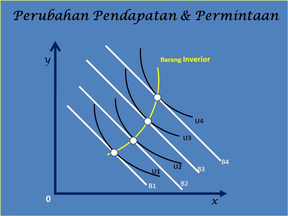 x y Perubahan Pendapatan & Permintaan B1 B2 B3 B4 Barang Inverior U1 U2 U3 U4 0