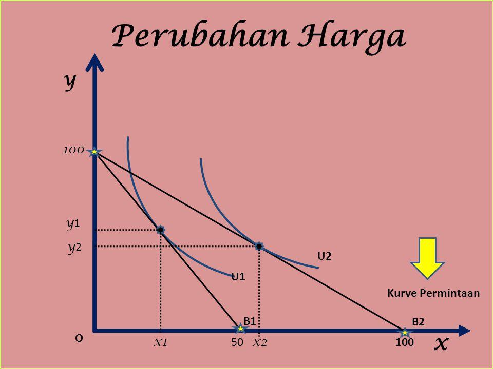 Perubahan Harga y x O x2x1 y2y2 100 U1 U2 B2 B1 Kurve Permintaan y1y1 50100