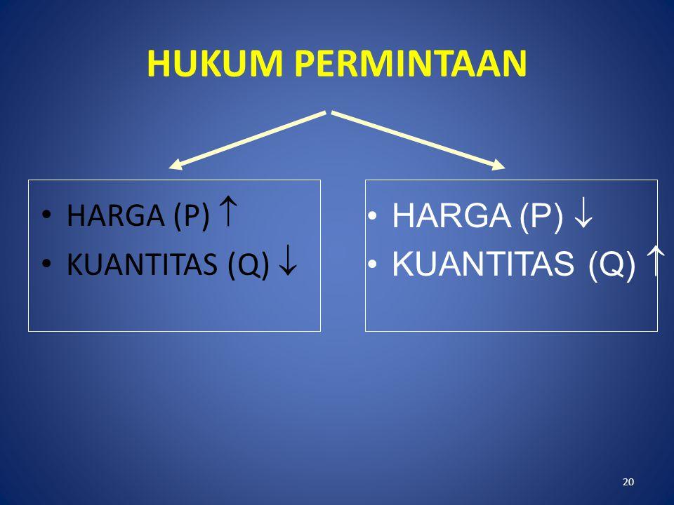 20 HUKUM PERMINTAAN HARGA (P)  KUANTITAS (Q)  HARGA (P)  KUANTITAS (Q) 