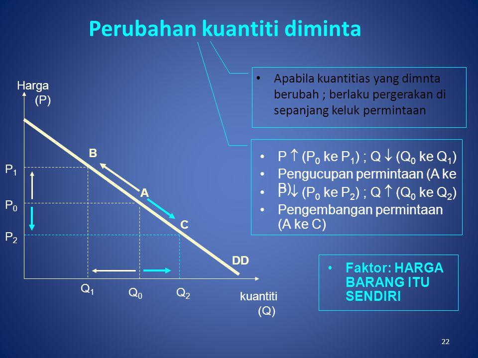22 Perubahan kuantiti diminta Apabila kuantitias yang dimnta berubah ; berlaku pergerakan di sepanjang keluk permintaan Harga (P) kuantiti (Q) P  (P