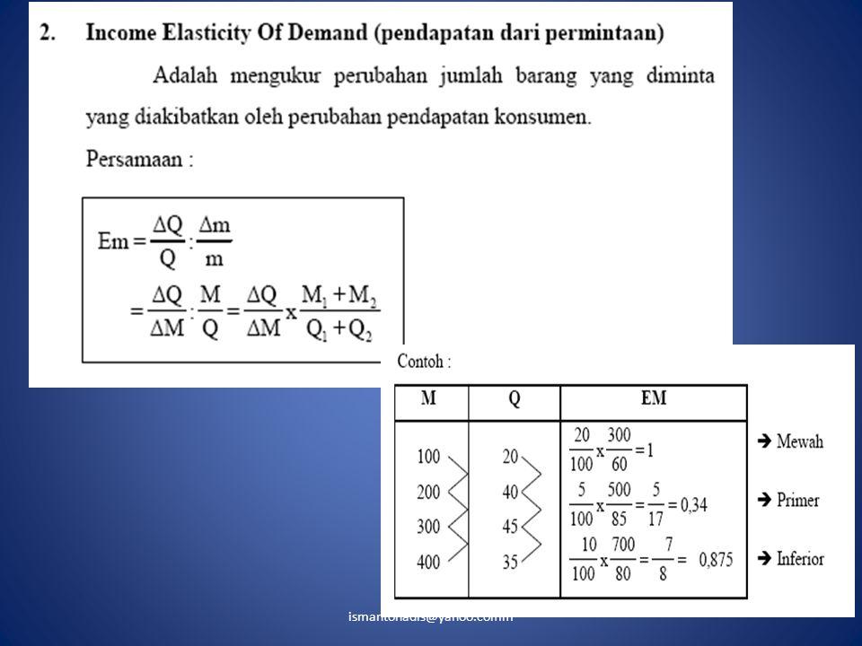 Elastisitas Pendapatan X I 0 I2I1 1 3 2 4 Elastisitas Pendapatan  X I  = ----- x -----  I X  = 1  Uniter  < 1  Inelastis  > 1  Elastis  < 0  Inverior