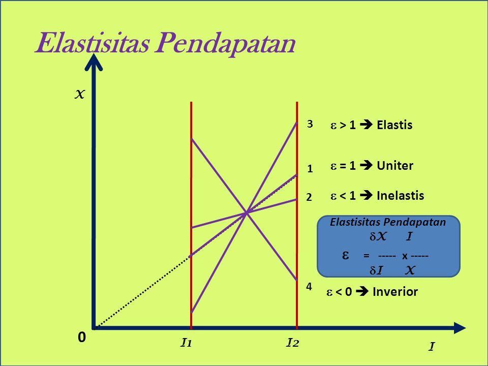 Elastisitas Pendapatan X I 0 I2I1 1 3 2 4 Elastisitas Pendapatan  X I  = ----- x -----  I X  = 1  Uniter  < 1  Inelastis  > 1  Elastis