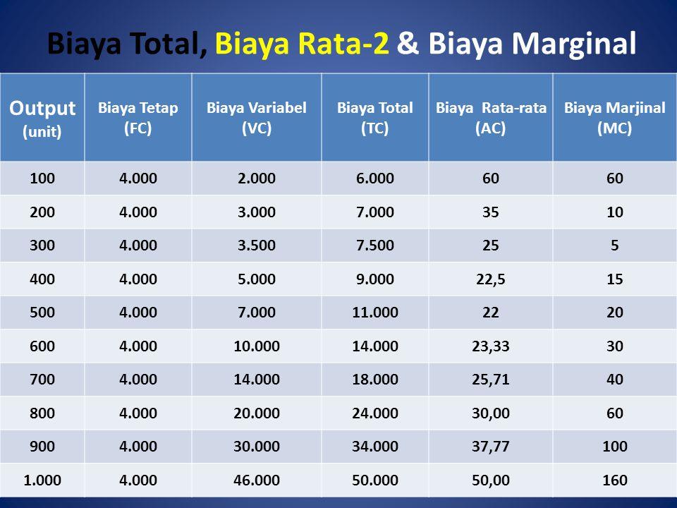 Biaya Total, Biaya Rata-2 & Biaya Marginal Output (unit) Biaya Tetap (FC) Biaya Variabel (VC) Biaya Total (TC) Biaya Rata-rata (AC) Biaya Marjinal (MC