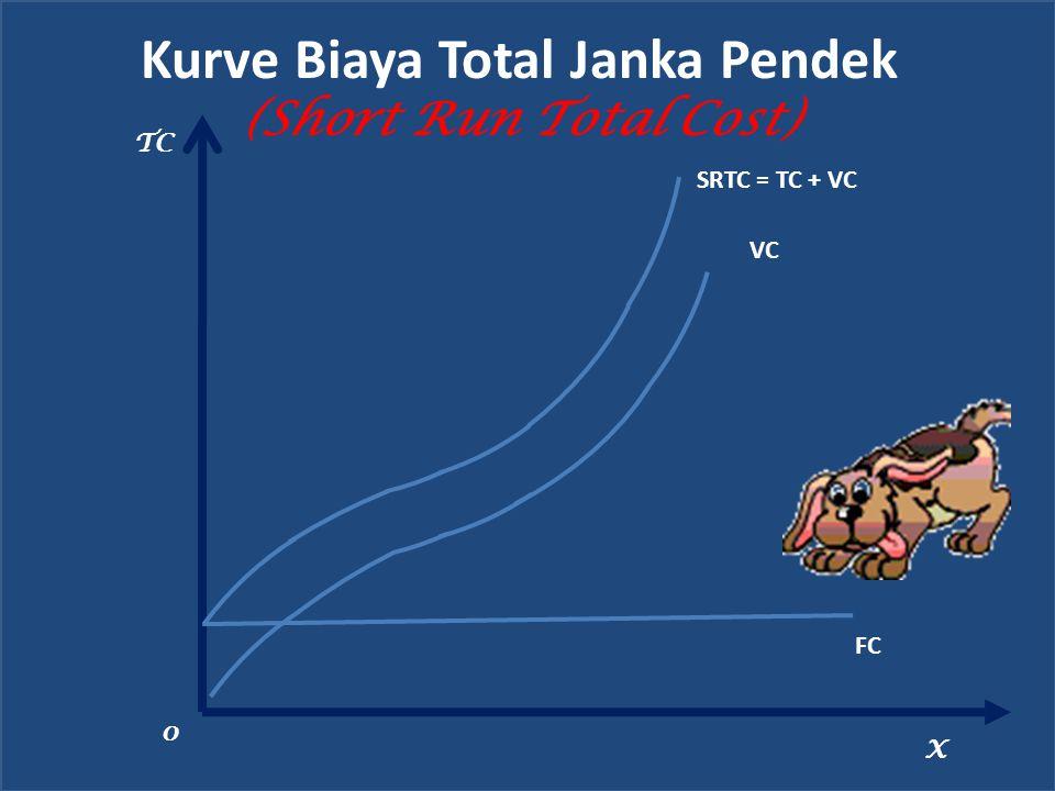 Kurve Biaya Total Janka Pendek (Short Run Total Cost) TC X VC 0 FC SRTC = TC + VC