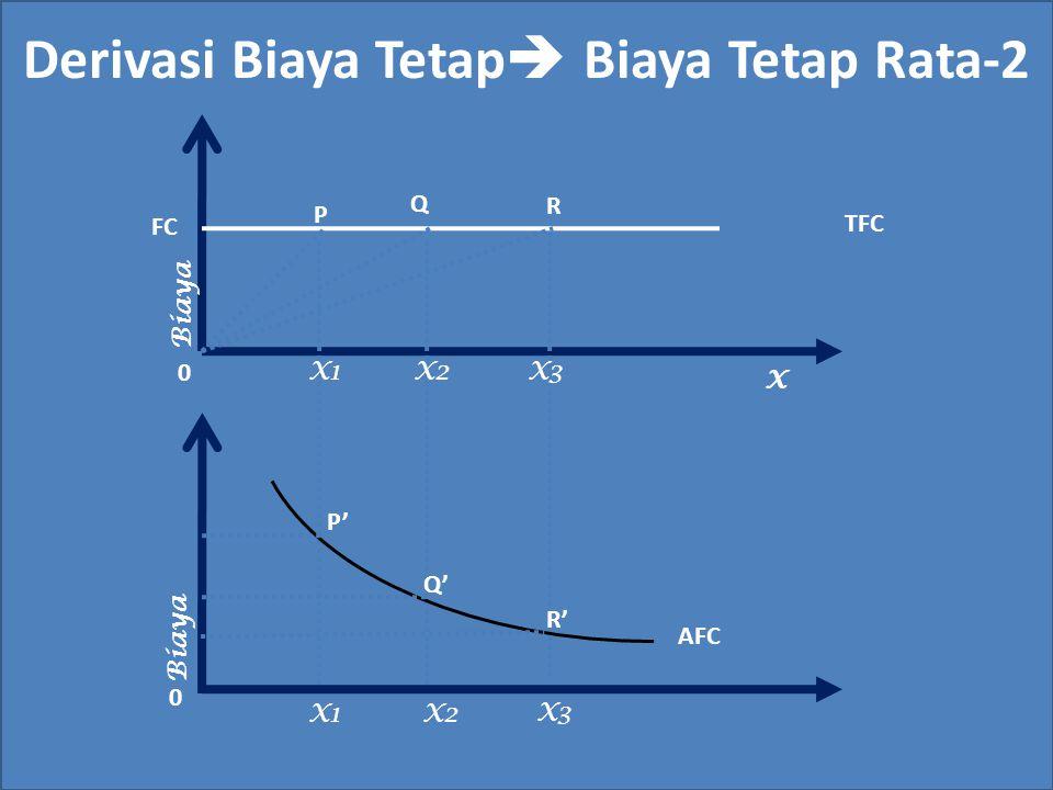 Derivasi Biaya Tetap  Biaya Tetap Rata-2 Q X TFC Biaya FC P R X1X2X3 X1 X2 X3 AFC P' Q' R' 0 0