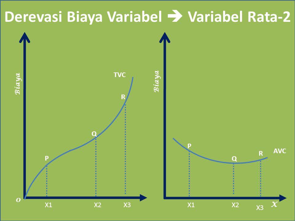 Derevasi Biaya Variabel  Variabel Rata-2 Biaya X TVC 0 X1X2X3 AVC Biaya P Q R Q P X1X2 X3 R