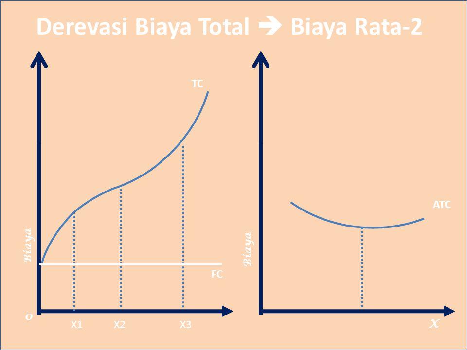 Derevasi Biaya Total  Biaya Rata-2 Biaya X TC 0 X1X2X3 ATC Biaya FC