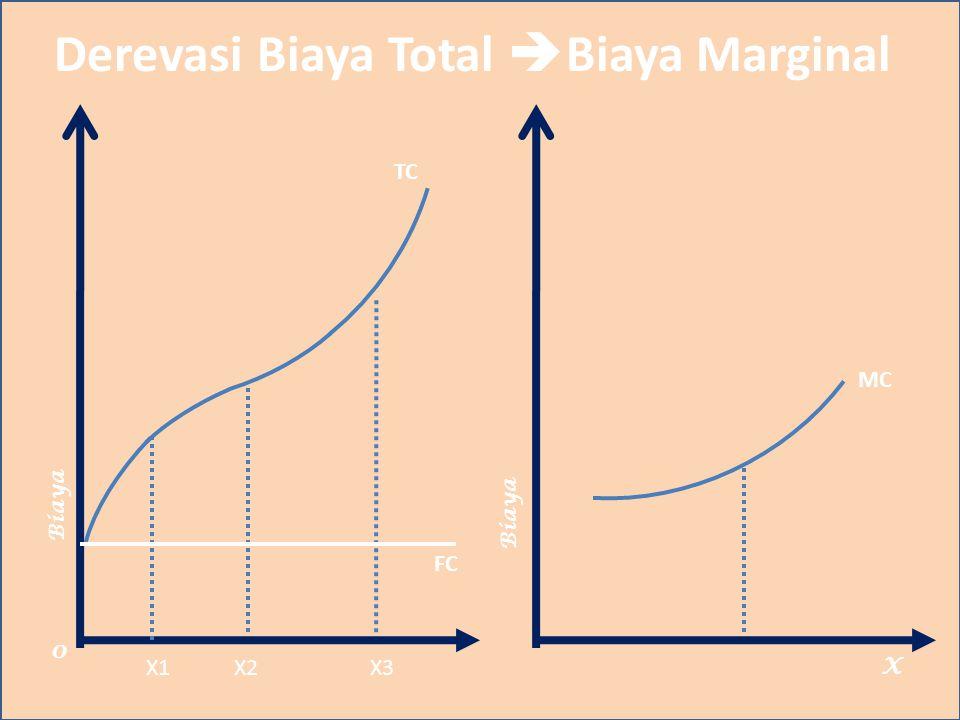 Derevasi Biaya Total  Biaya Marginal Biaya X TC 0 X1X2X3 MC Biaya FC