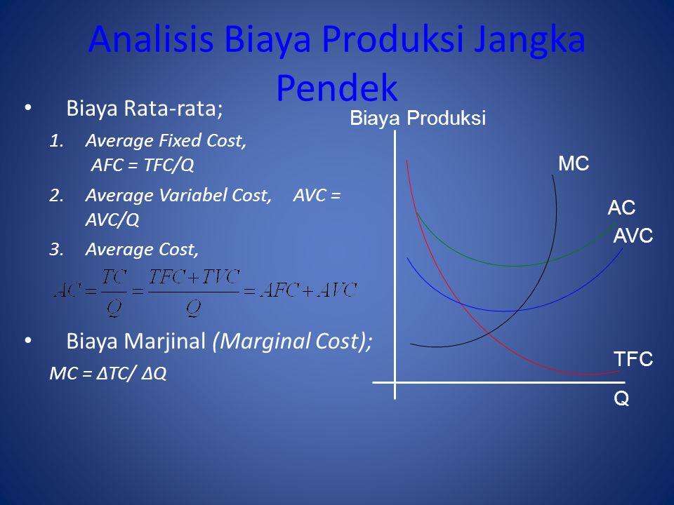 Analisis Biaya Produksi Jangka Pendek Biaya Rata-rata; 1.Average Fixed Cost, AFC = TFC/Q 2.Average Variabel Cost, AVC = AVC/Q 3.Average Cost, Biaya Marjinal (Marginal Cost); MC = ∆TC/ ∆Q Biaya Produksi Q AC AVC TFC MC