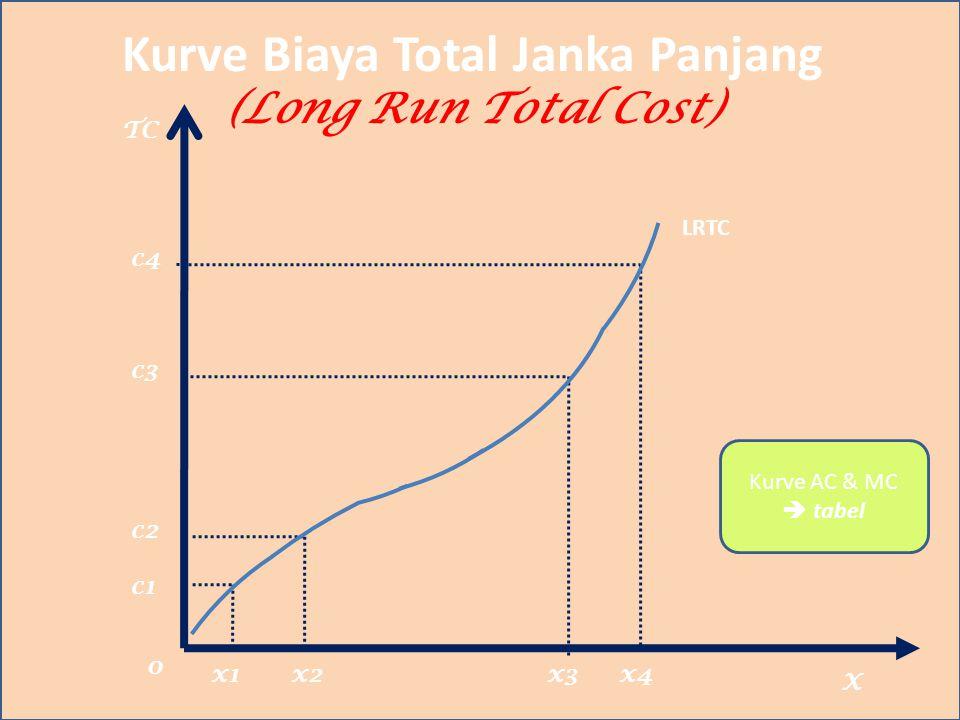 Kurve Biaya Total Janka Panjang (Long Run Total Cost) TC X c4 c3 c2 c1 LRTC x1x2x3x4 0 Kurve AC & MC  tabel