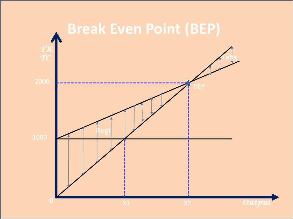 Break Even Point (BEP) TR TC Output BEP Laba Rugi 0 1000 2000 X1X2
