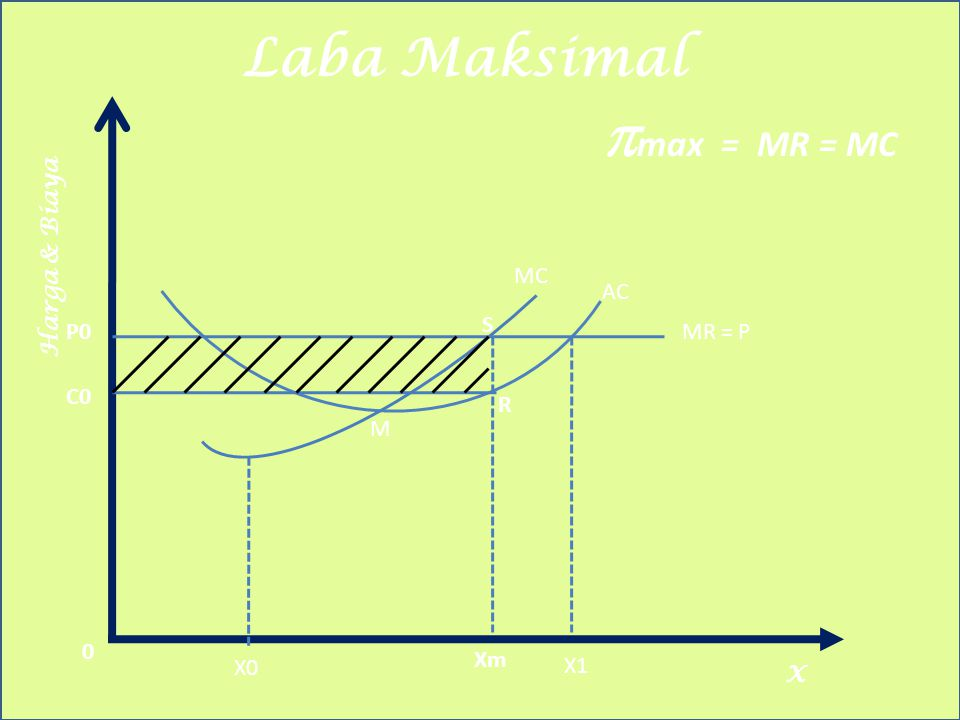 Laba Maksimal Harga & Biaya X  max = MR = MC X0 Xm X1 MR = PP0 C0 M R S MC AC 0