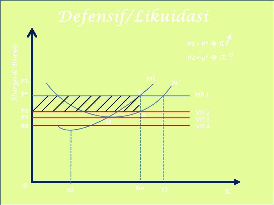 Defensif/Likuidasi Harga & Biaya X X0 Xm X1 MR 1P* M R S MC AC 0 P1 > P*   MR 2 MR 3 MR 4 P2 P3 P4 P2 < p*   P1