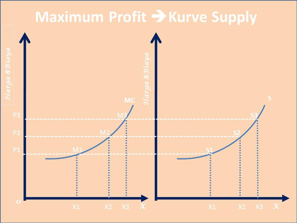 Maximum Profit  Kurve Supply Harga &Biaya X S 0 X1X2X3 MC Harga &Biaya P3 P2 P1 X1X2X3 S1 S3 S2 X M1 M2 M3