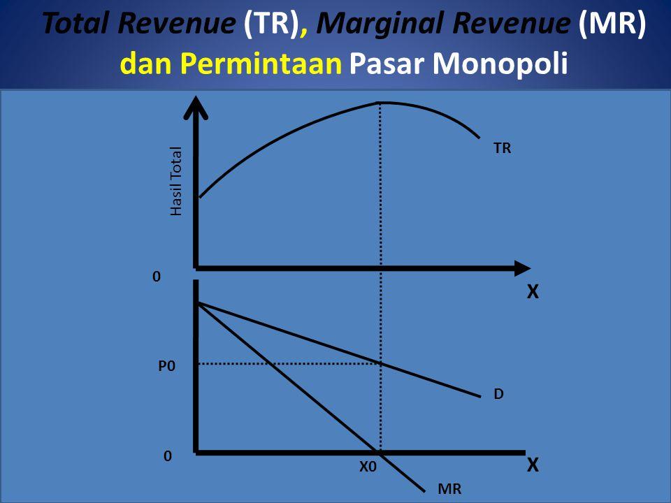 Total Revenue (TR), Marginal Revenue (MR) dan Permintaan Pasar Monopoli X Hasil Total TR 0 X0 MR D P0 0 X