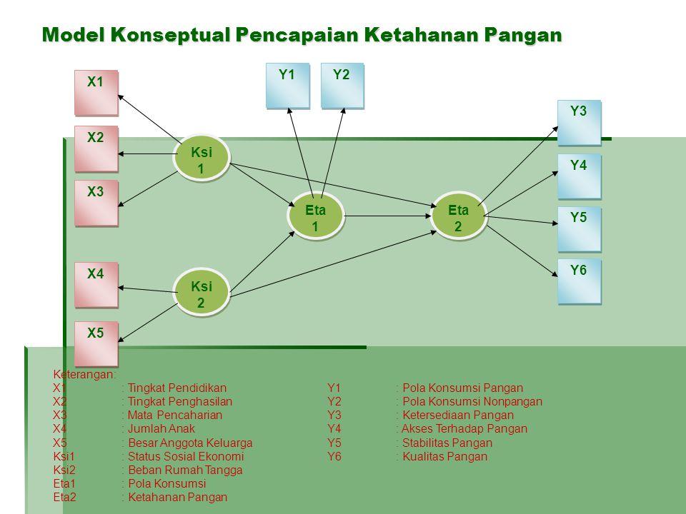Model Konseptual Pencapaian Ketahanan Pangan X1 X2 X3 X4 X5 Y1 Y2 Y3 Y4 Y5 Y6 Ksi 1 Ksi 2 Eta 1 Eta 2 Keterangan: X1: Tingkat PendidikanY1: Pola Konsumsi Pangan X2: Tingkat PenghasilanY2: Pola Konsumsi Nonpangan X3: Mata Pencaharian Y3: Ketersediaan Pangan X4: Jumlah Anak Y4: Akses Terhadap Pangan X5: Besar Anggota KeluargaY5: Stabilitas Pangan Ksi1: Status Sosial EkonomiY6: Kualitas Pangan Ksi2: Beban Rumah Tangga Eta1: Pola Konsumsi Eta2: Ketahanan Pangan